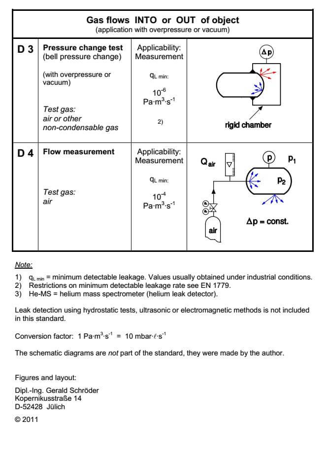 helium leak test